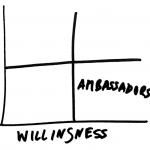 impact_matrix_ambassadors
